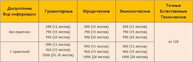 Стоимость Цена выполнения контрольная стоимость курсовой  Контрольная
