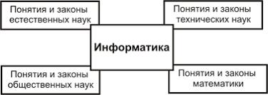 Информатика предмет и задачи реферат > документы от пользователей Информатика предмет и задачи реферат