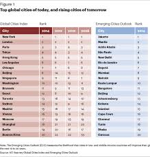 asia pacific leads global cities index