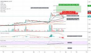 Vfrm Stock Price And Chart Otc Vfrm Tradingview