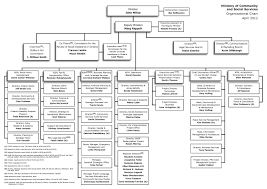 Family Responsibility Office Payment Chart Results Ased Plan 2012 13 Ministry Of Community And Social