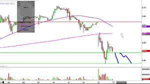 Rnn Stock Chart Rexahn Pharmaceuticals Inc Rnn Stock Chart Technical Analysis For 04 13 17