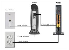 how to set up a wireless network from start to finish audioholics 3 4 modem router power