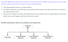 Solved Using The Wbs Below Determine And Discuss At What