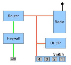 block diagram of router the wiring diagram dd wrt forum view topic wrt54g block diagram right on or