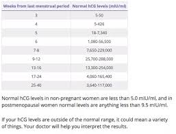 Blood Pregnancy Test Hcg Levels How Soon Can A Blood Test