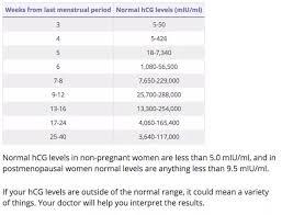 Hcg Blood Test Levels Chart Can A Negative Quantitative Beta Hcg Test Confirm Non