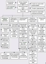 Курсовая работа Организация и этапы кредитного процесса в  Организационная структура банка Хоум Кредит