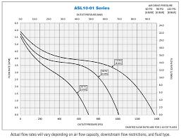 Series Asl10 01 Asl Series 1 11 Ratio Air Driven High