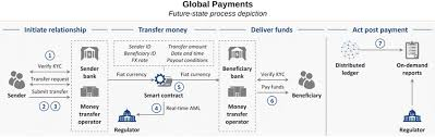 Overview Of The Payments Industry Medici
