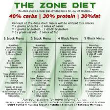 Review 2017 New Video Photos Zone Diet Block Chart