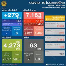 อัพเดทสถานการณ์ 'โควิด-19' วันที่ 1 มกราคม 2564