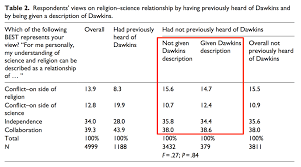 new research on the science vs religion debate looks at the new research on the science vs religion debate looks at the effectiveness of different science popularizers