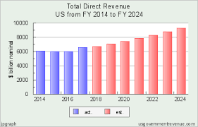 2013 Us Budget Pie Chart Government Tax And Revenue Chart United States 2014 2024