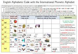 Phonics International Alphabet Code Chart The English Alphabetic Code Plus The Synthetic Phonics