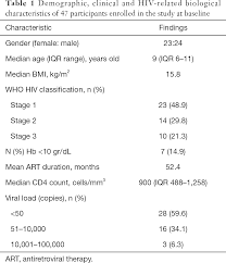 Need For Active Cardiovascular Screening In Hiv Infected Children