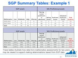 Student Growth Percentile Model Question Answered Ppt Download
