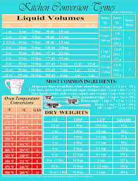 Conversion Chart Volume To Weight