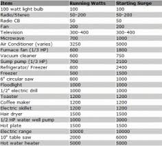 Generator Wattage Chart Upcoming Auto Car Release Date