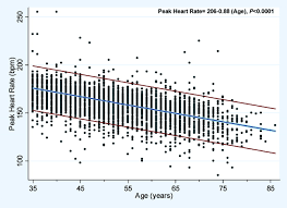 Women S Target Heart Rate Chart Heart Rate Response To Exercise Stress Testing In