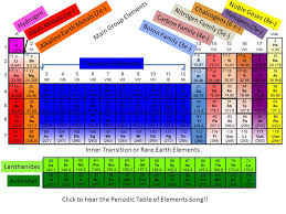 Periodic Table of Elements Notes and Review K. Spence. - ppt download