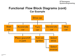 functional block diagram systems engineering functional mod g gt aerospace systems engineering cc ppt aerospace systems on functional block diagram systems engineering