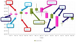 Google Charts Tutorial Customized Candlestick Chart
