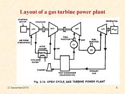 gas turbine power plant ppt video online download gas power plant schematic layout of a gas turbine power plant