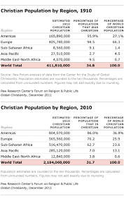 The Size And Distribution Of The Worlds Christian
