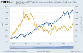 Gold Investing Working As Hoped Part 1 Gold News