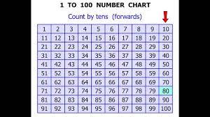 1st Grade Math Tutorials 1 To 100 Number Chart