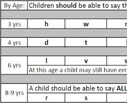 Speech Sounds Development Chart 58 Ageless Normal Speech Development Chart