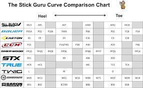 Hockey Stick Pattern Chart Bauer Hockey Stick Curve Patterns