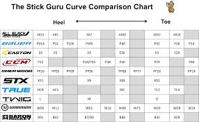 Bauer Stick Blade Chart Curve Comparison Chart The Stick Guru Chart Hockey Diagram