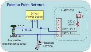 home > product> solutions > industrial communication > fieldbus > hart 2 multi drop mode digital in this mode only the digital signal can be used and the analog loop current is fixed at 4 ma it is possible to have up to