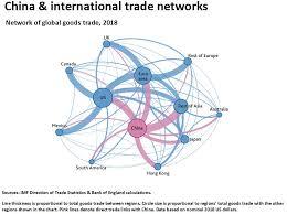 Economics Of Imperialism China World Trade