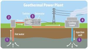 how a geothermal power plant which bring steam or hot water to the how a geothermal power plant which bring steam or hot water to the surface to provide heat epa 2013 geothermal power plant the o jays