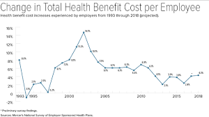 For 2018 Expect Steeper Health Plan Premium Increases