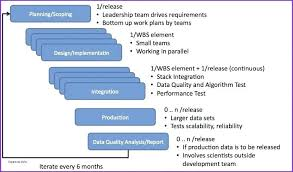 Quality Plan Template Example Elegant 9 Sample Management Plans Data ...