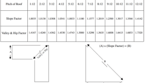 Oof Pitch Factor Multiplier Competent Roofing Slope Factor Chart
