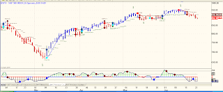 Daily Spx Chart Phils Stock World