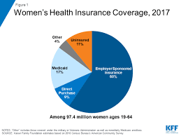 Georgia Families Health Plan Comparison Chart Womens Health Insurance Coverage The Henry J Kaiser