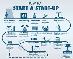 brand metasis brandmetasis  actionable infographic guide on how to start a startup based on an eponymous essay by paul graham re interpreted by anna vital