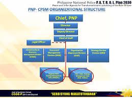 Philippine National Police Organizational Chart Technical Working Groups Strategy Management Units Advisory