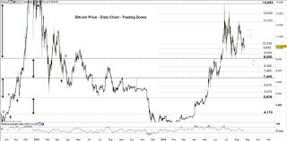 Bitcoin Price Weekly Forecast How Btc Usd Could End Its