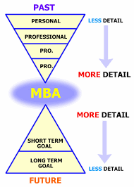 the mba goals essay elite essays com goals triangles