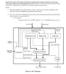 Arithmetic Logic Unit Design Solved Need Vhdl Code Design The 16 Bit Arithmetic Logic