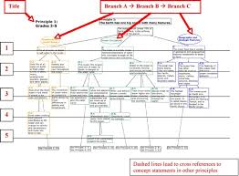 Conceptual Flow Chart How To Read And Use Conceptual Flow Diagrams Ocean Literacy