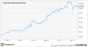 Interactive Growth Chart Why Take Two Interactive Stock Gained 122 7 In 2017 The