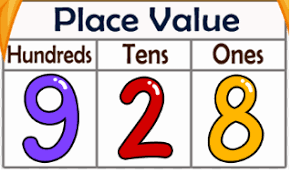 Place Value Chart Example Place Value Covoji Learning
